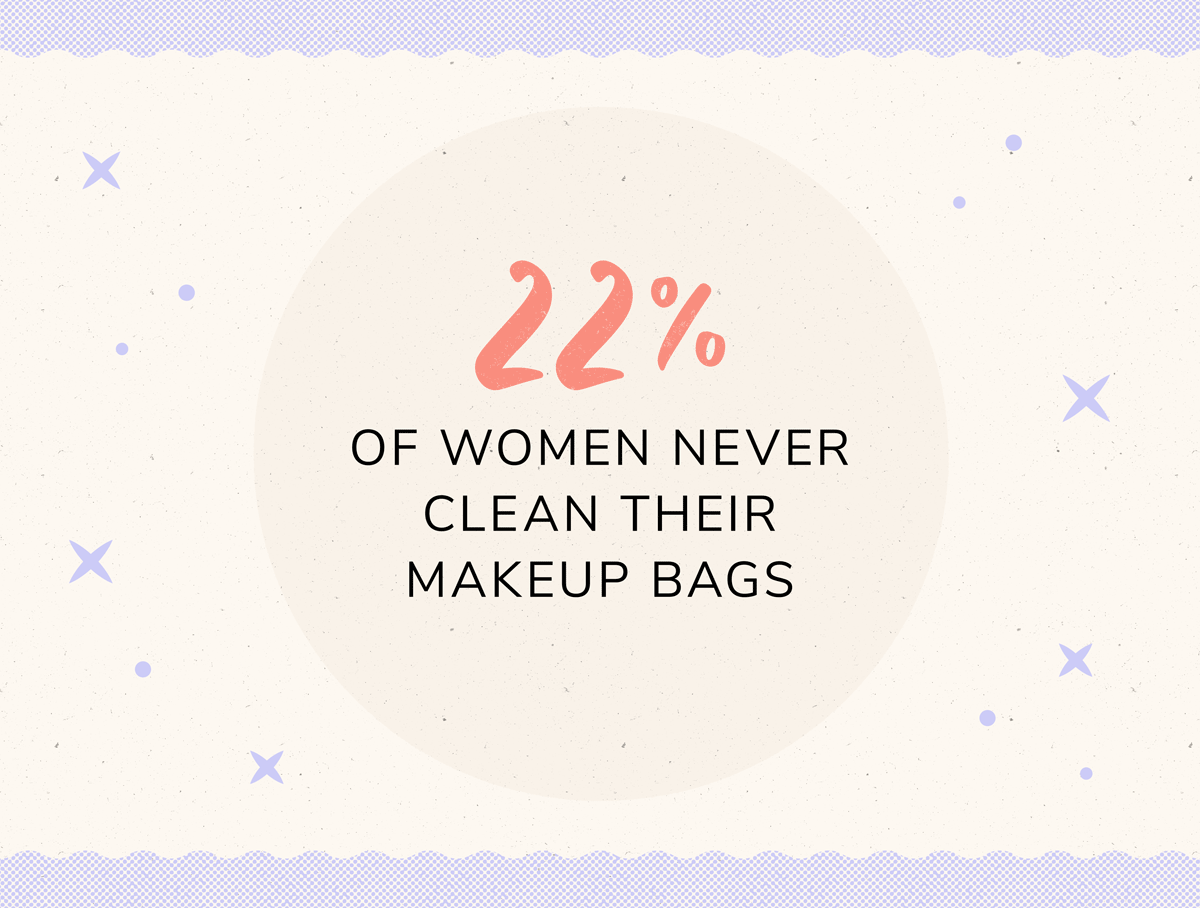 22% of women never clean their makeup bags
