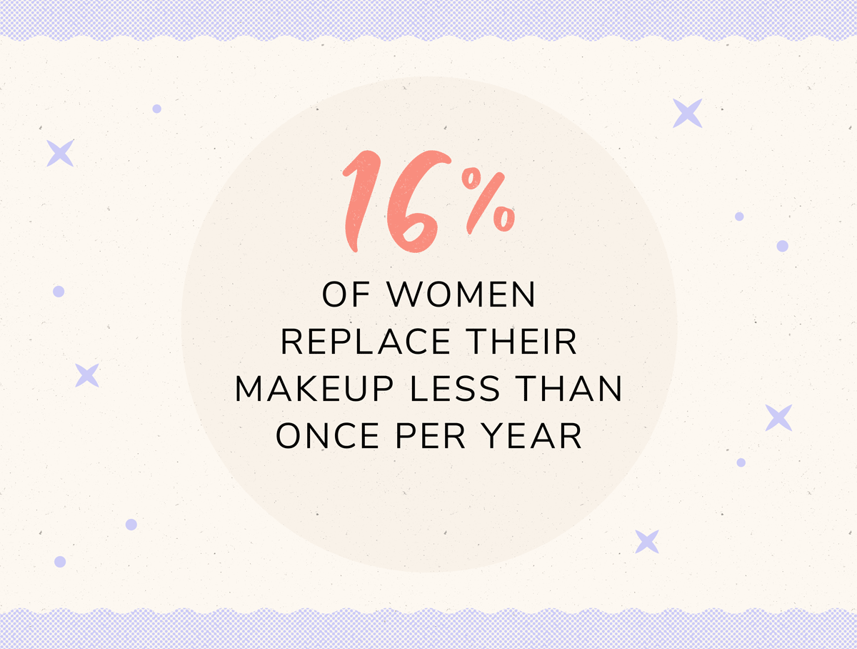 16 percent of women replace their makeup less than once per year