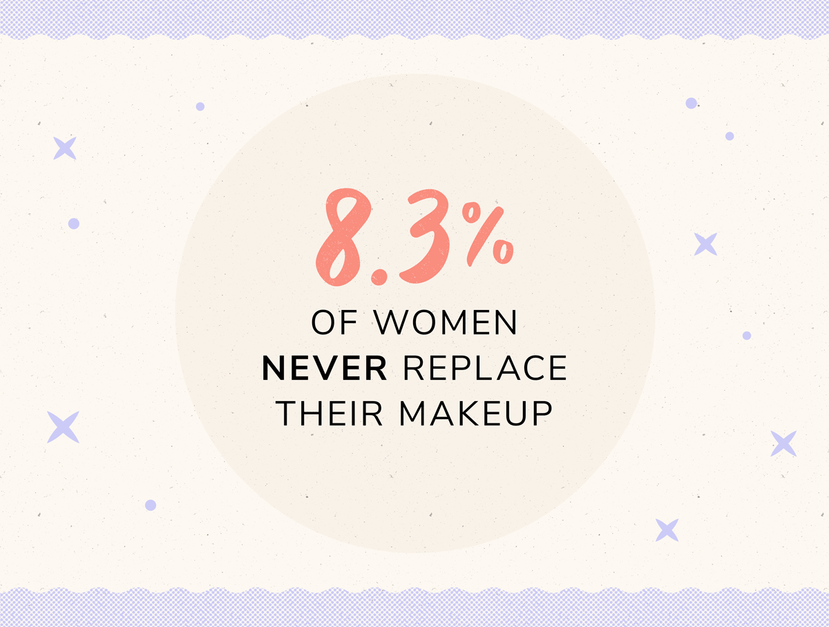 8.3 percent of women never replace their makeup