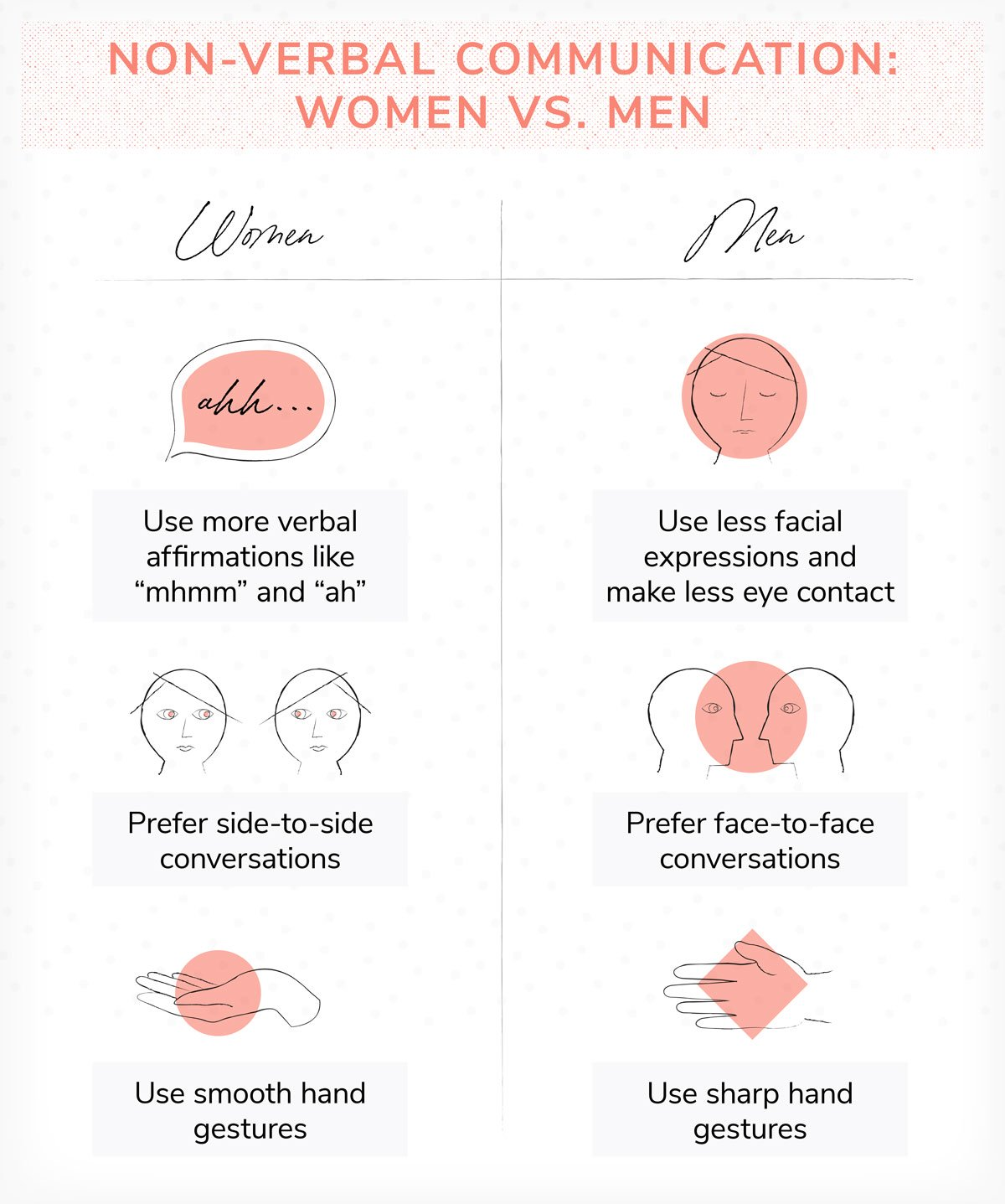 drawings of differences in women and men making eye contact