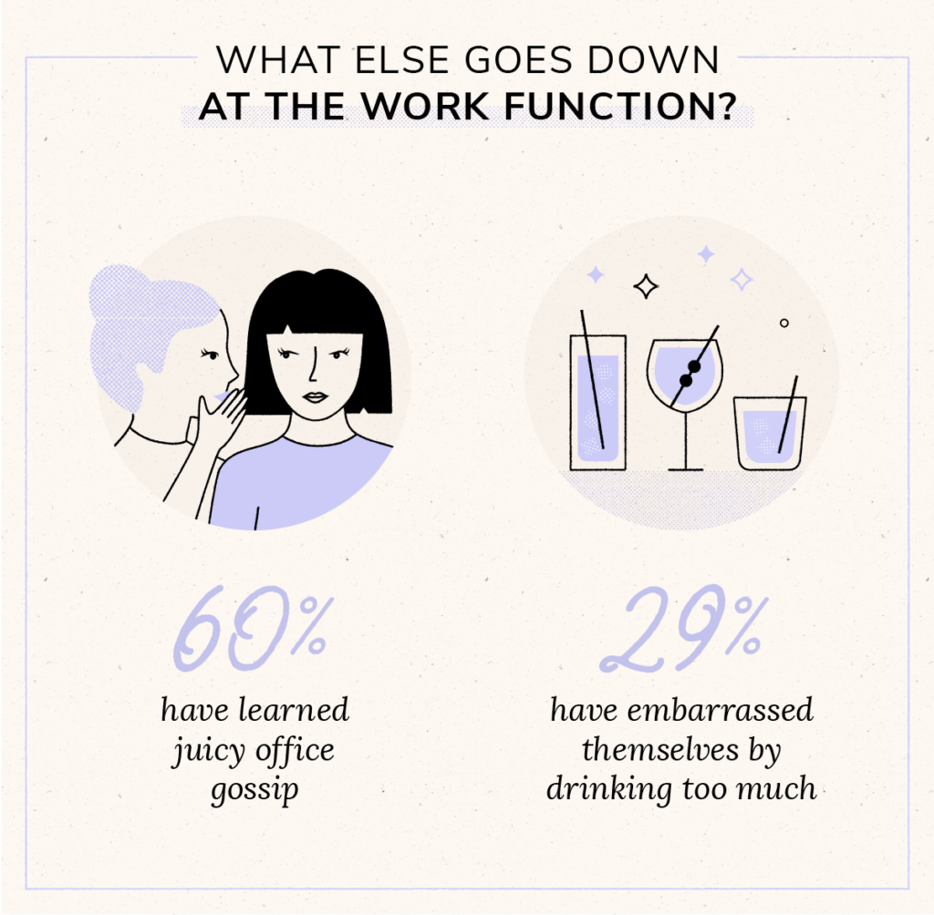statistic on gossip and drinking at work parties with glass illustrations