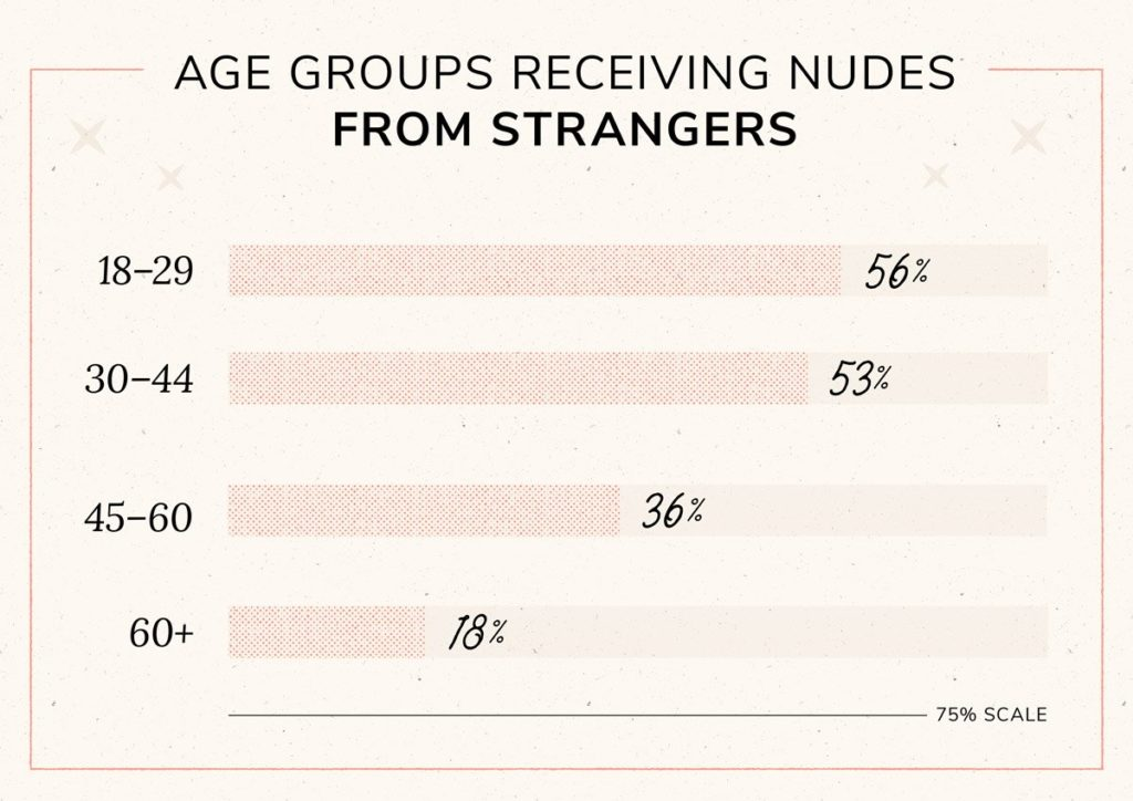 Bar graph showing age groups most likely to receive nudes