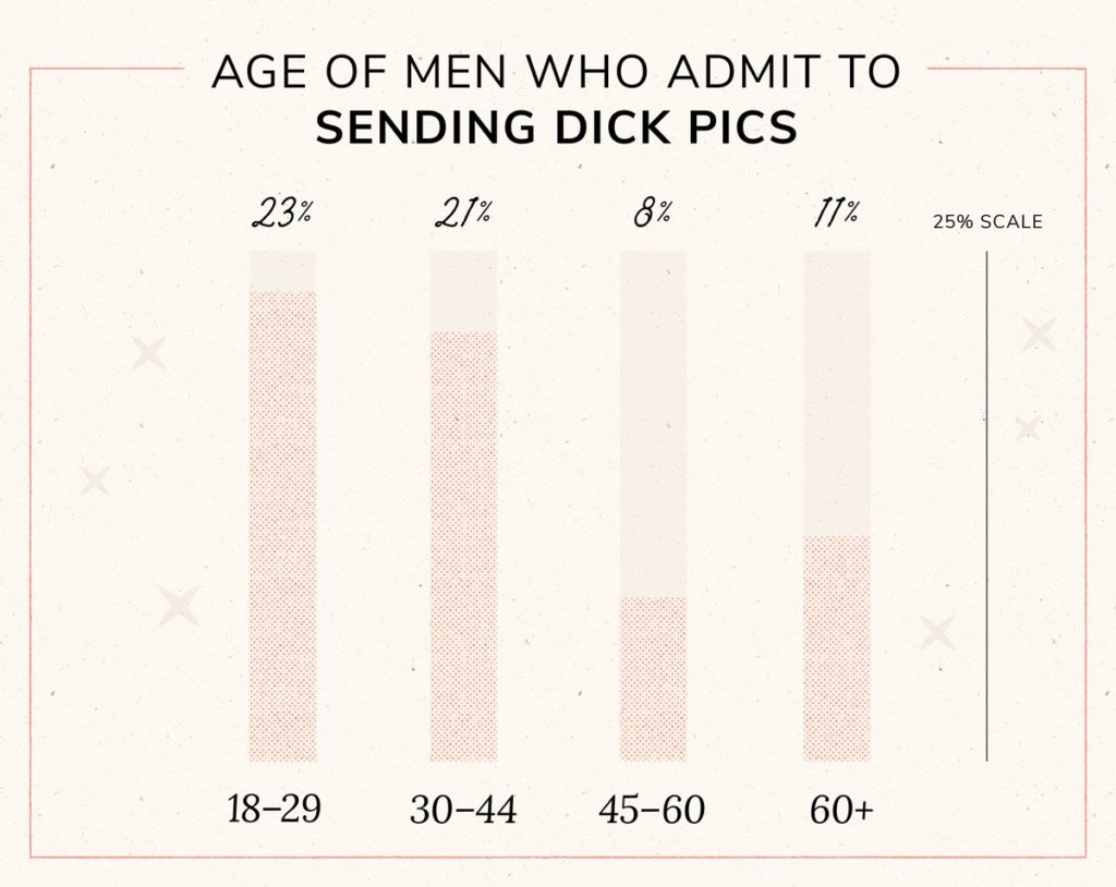 Vertical bar graph with age of men who send dick pics
